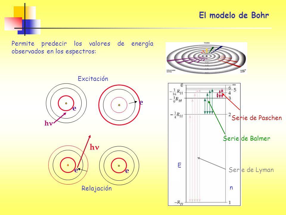 El modelo de Bohr e hn e hn