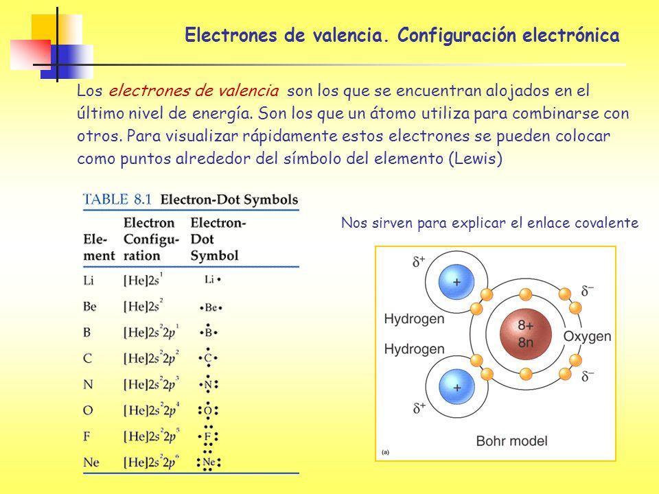 Electrones de valencia. Configuración electrónica