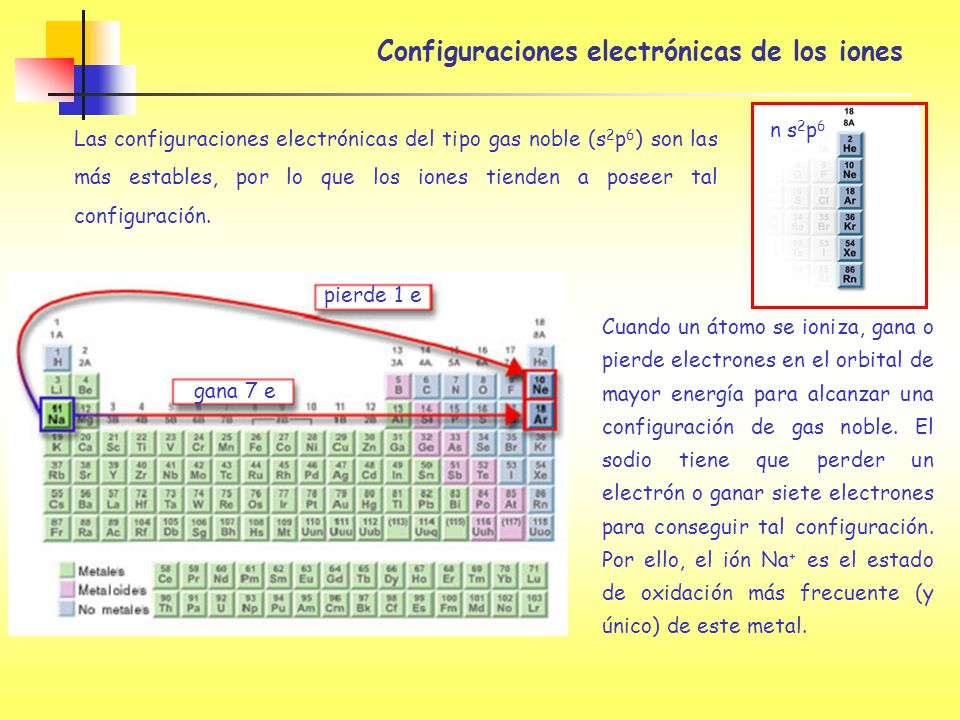 Configuraciones electrónicas de los iones