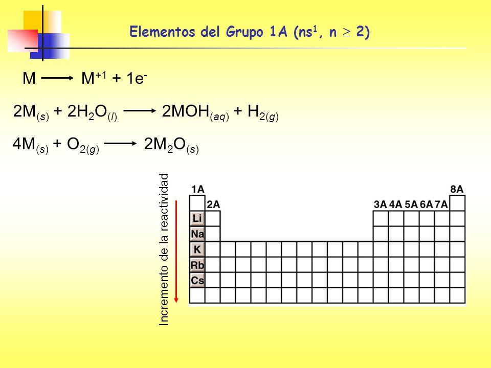 Elementos del Grupo 1A (ns1, n  2)