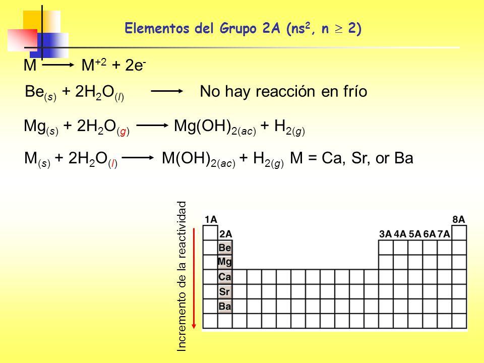 Elementos del Grupo 2A (ns2, n  2)