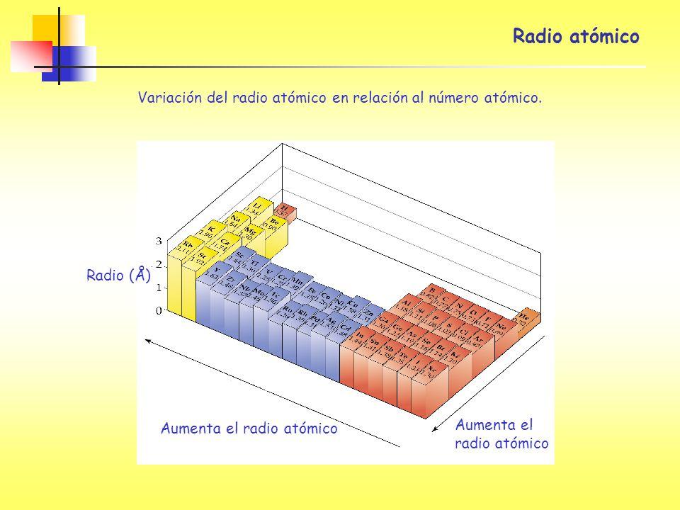 Radio atómico Variación del radio atómico en relación al número atómico. Aumenta el radio atómico.