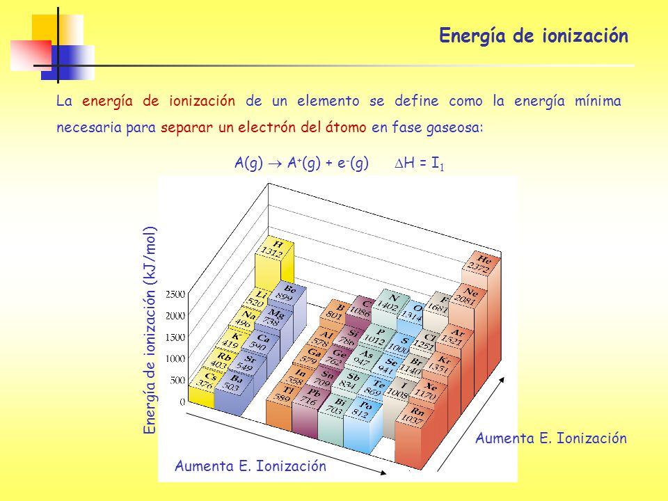 A(g)  A+(g) + e-(g) DH = I1