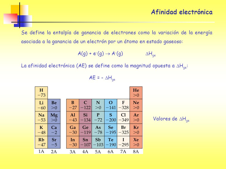 A(g) + e-(g)  A-(g) DHge