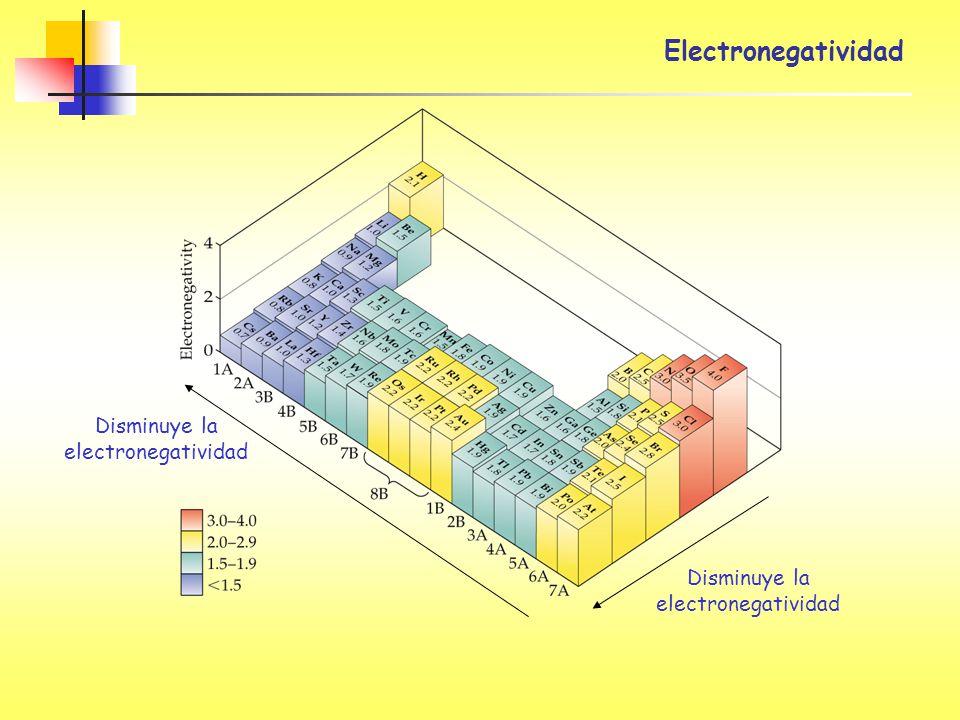 Electronegatividad Disminuye la electronegatividad