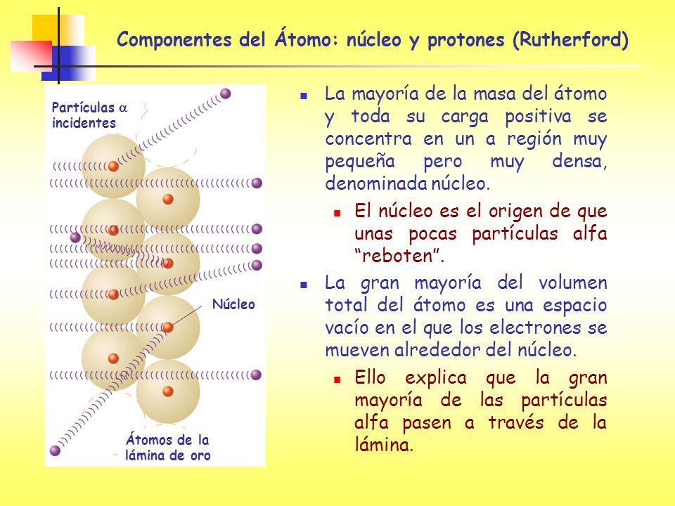 Componentes del Átomo: núcleo y protones (Rutherford)