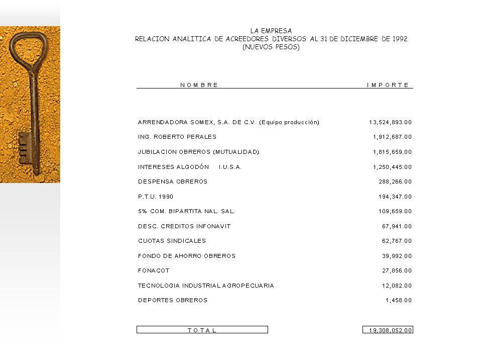 LA EMPRESA RELACION ANALITICA DE ACREEDORES DIVERSOS AL 31 DE DICIEMBRE DE 1992 (NUEVOS PESOS)