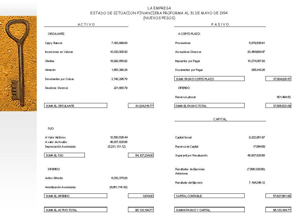 ESTADO DE SITUACION FINANCIERA PROFORMA AL 31 DE MAYO DE 1994