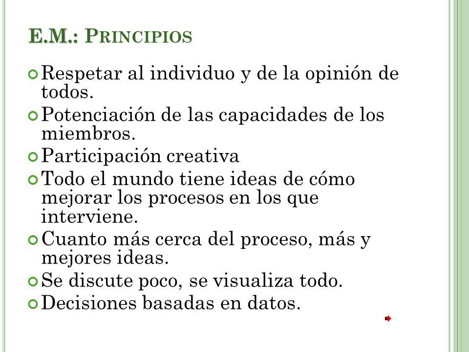 E.M.: Principios Respetar al individuo y de la opinión de todos. Potenciación de las capacidades de los miembros.