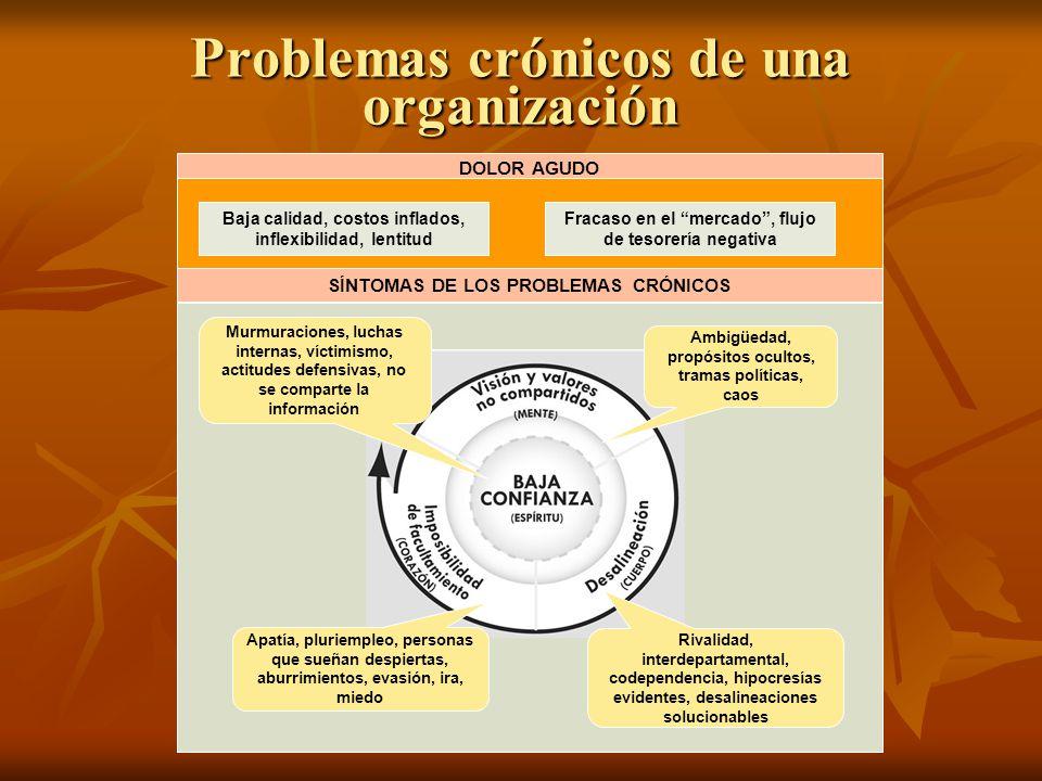 Problemas crónicos de una organización