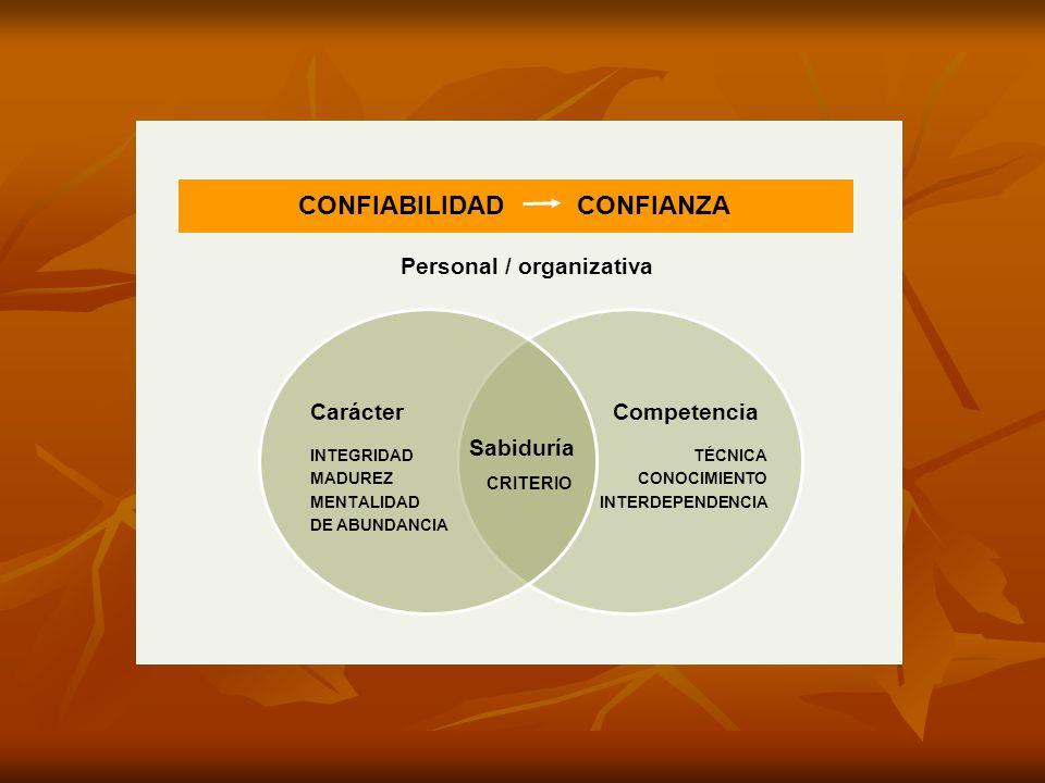 CONFIABILIDAD CONFIANZA Personal / organizativa