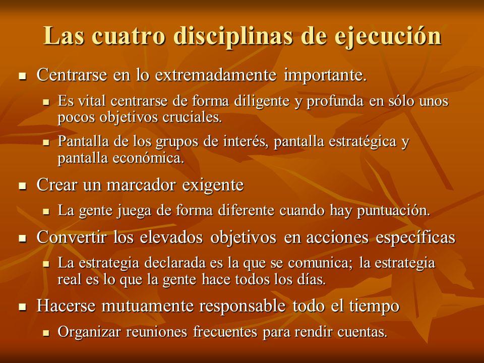 Las cuatro disciplinas de ejecución