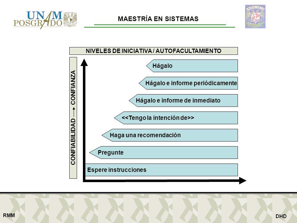 CONFIABILIDAD CONFIANZA NIVELES DE INICIATIVA / AUTOFACULTAMIENTO