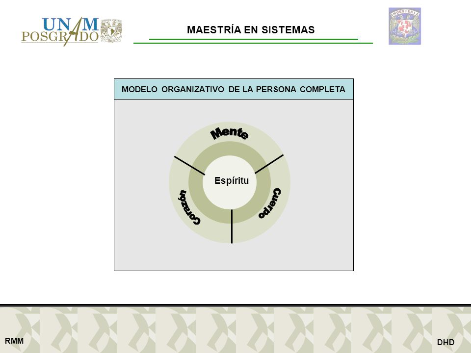 MODELO ORGANIZATIVO DE LA PERSONA COMPLETA