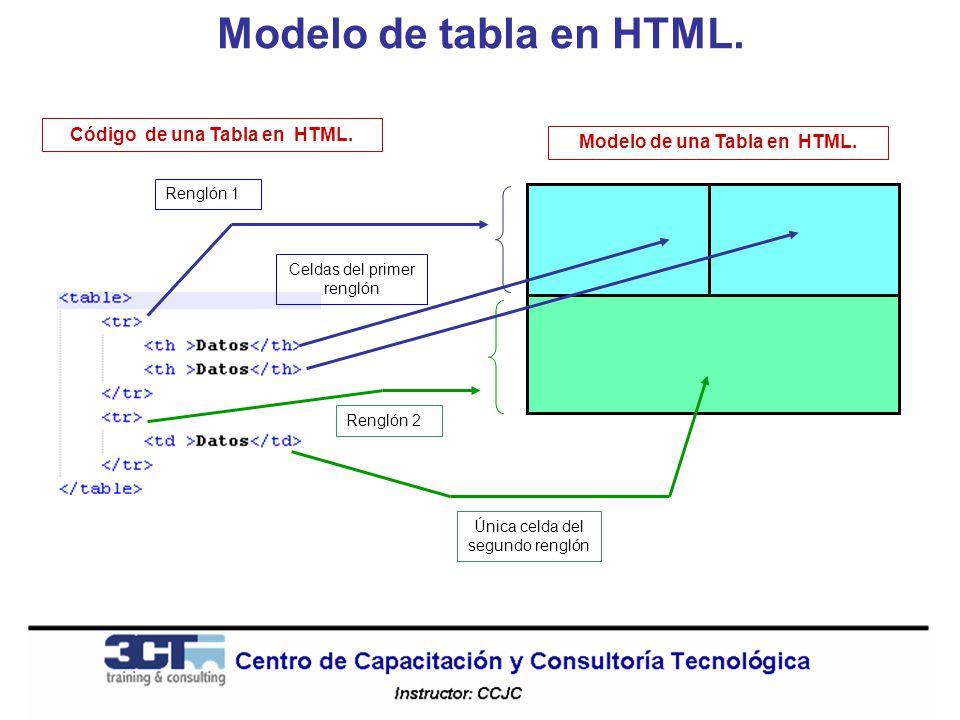Código de una Tabla en HTML. Modelo de una Tabla en HTML.