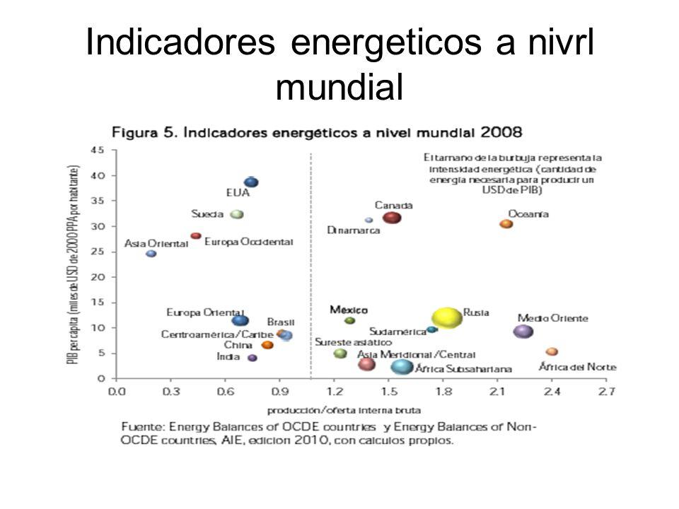 Indicadores energeticos a nivrl mundial
