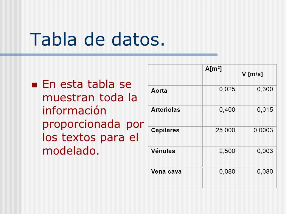 Tabla de datos. En esta tabla se muestran toda la información proporcionada por los textos para el modelado.