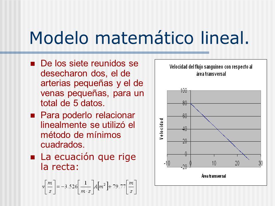 Modelo matemático lineal.