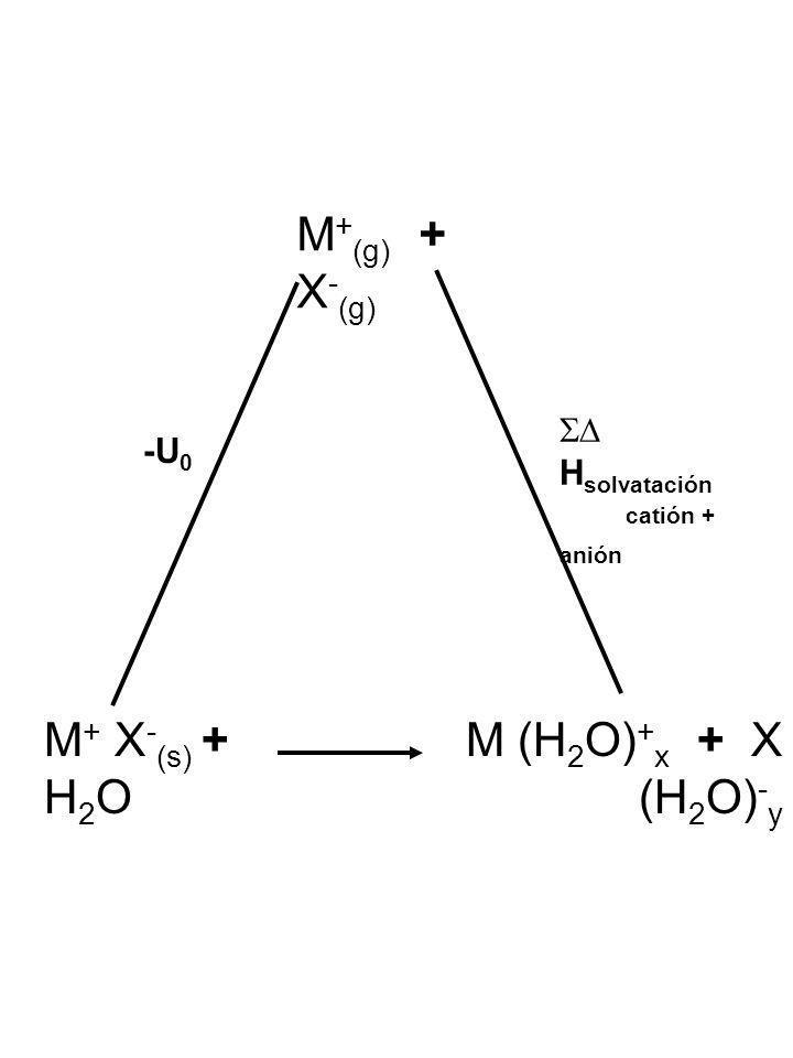 M+(g) + X-(g) M+ X-(s) + H2O M (H2O)+x + X (H2O)-y SD Hsolvatación -U0