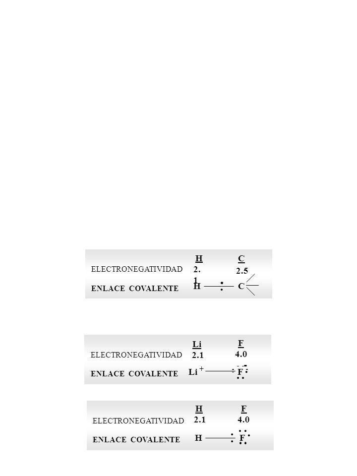 H C 2.1 2.5 H C Li F 2.1 4.0 Li + F H F 2.1 4.0 H F ELECTRONEGATIVIDAD