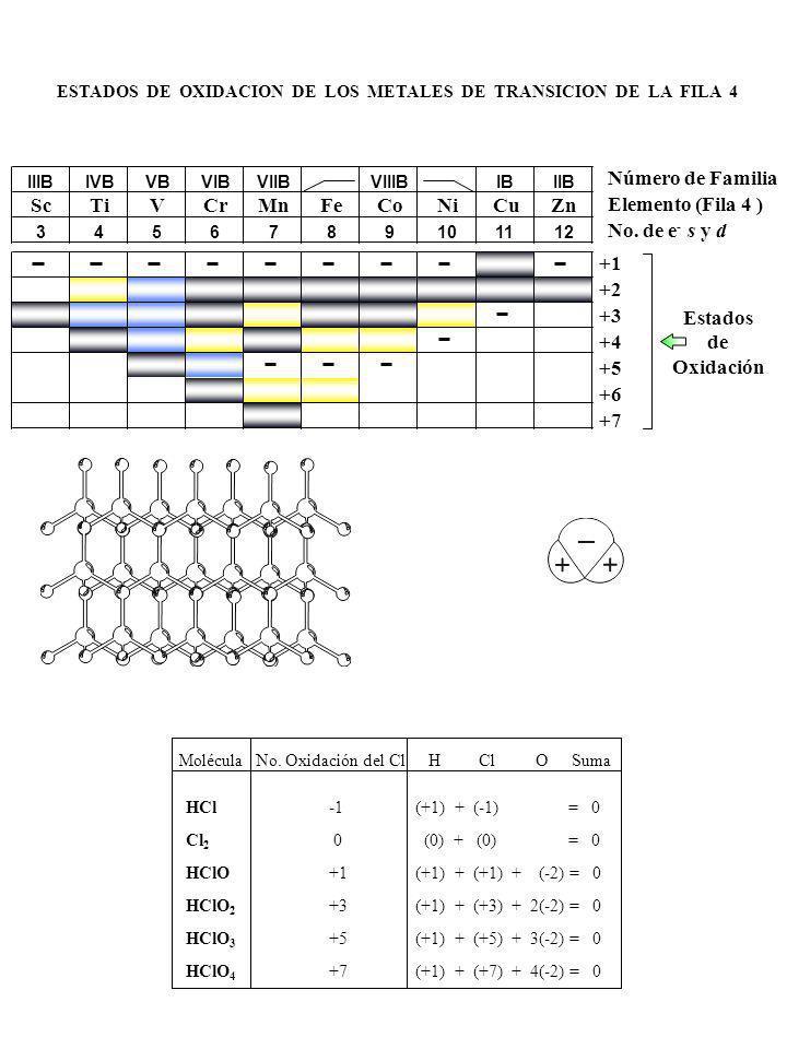 Número de Familia Sc Ti V Cr Mn Fe Co Ni Cu Zn Elemento (Fila 4 )
