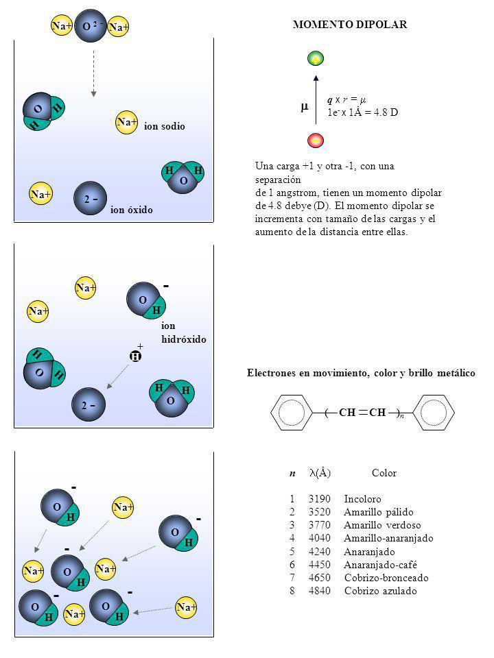 + m MOMENTO DIPOLAR O 2 - Na+ q x r = m 1e- x 1Å = 4.8 D ion sodio