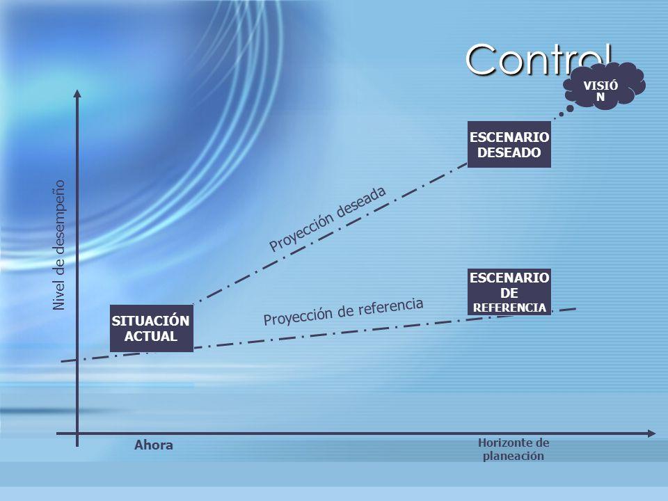 Control Proyección deseada Nivel de desempeño Proyección de referencia