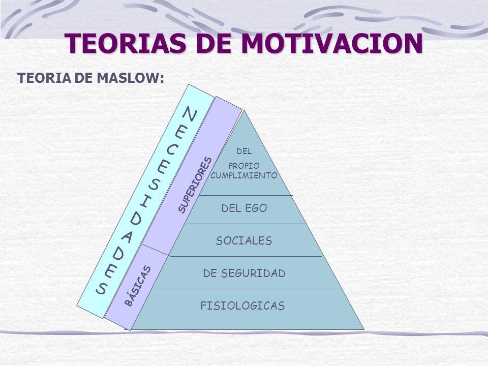 TEORIAS DE MOTIVACION NECES I DADES TEORIA DE MASLOW: DEL EGO SOCIALES