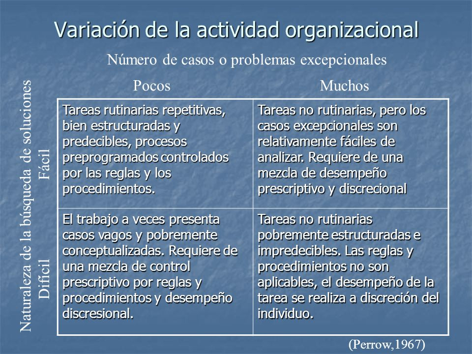 Variación de la actividad organizacional