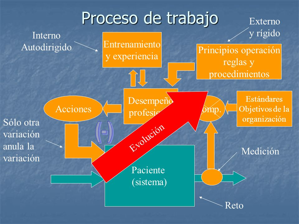 Proceso de trabajo (-) Externo y rígido Interno Autodirigido