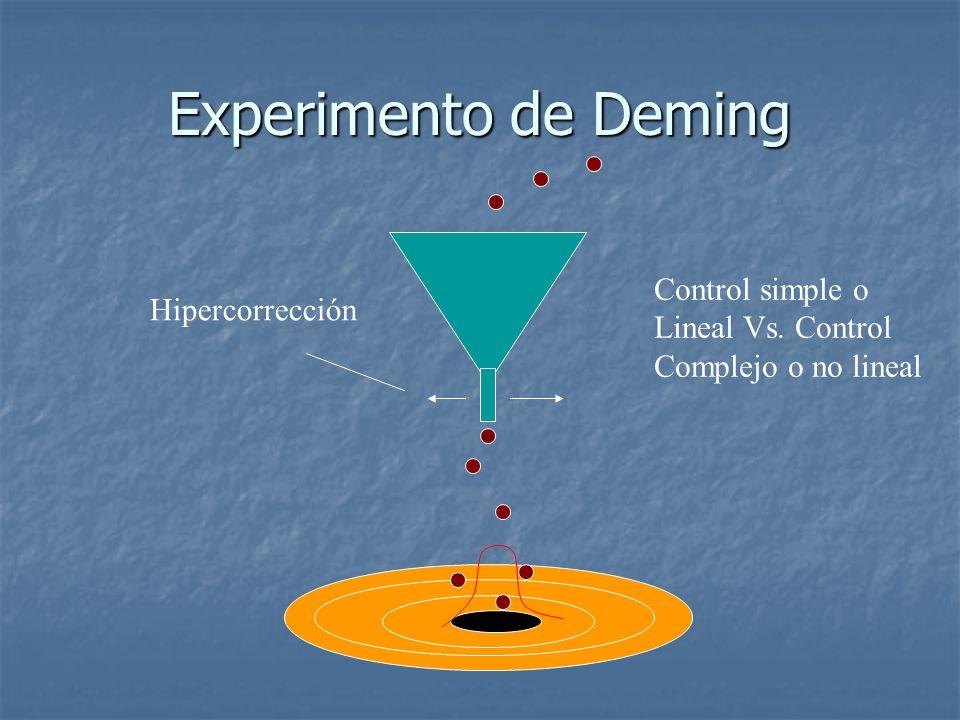 Experimento de Deming Control simple o Hipercorrección