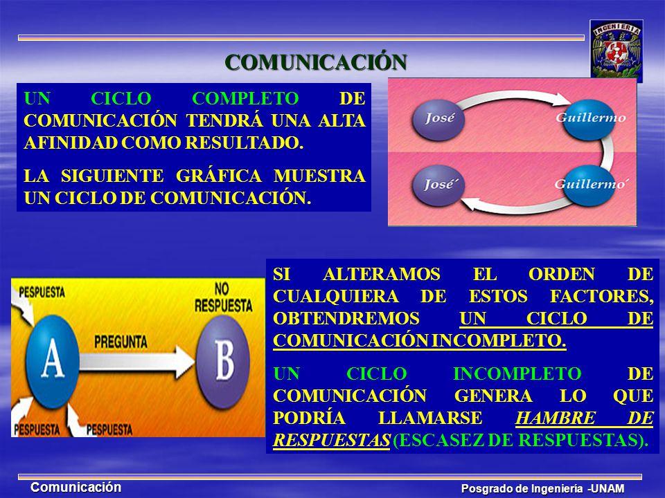 COMUNICACIÓN UN CICLO COMPLETO DE COMUNICACIÓN TENDRÁ UNA ALTA AFINIDAD COMO RESULTADO. LA SIGUIENTE GRÁFICA MUESTRA UN CICLO DE COMUNICACIÓN.