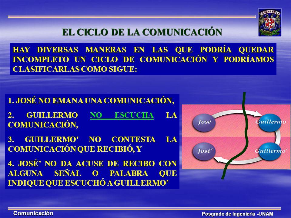 EL CICLO DE LA COMUNICACIÓN