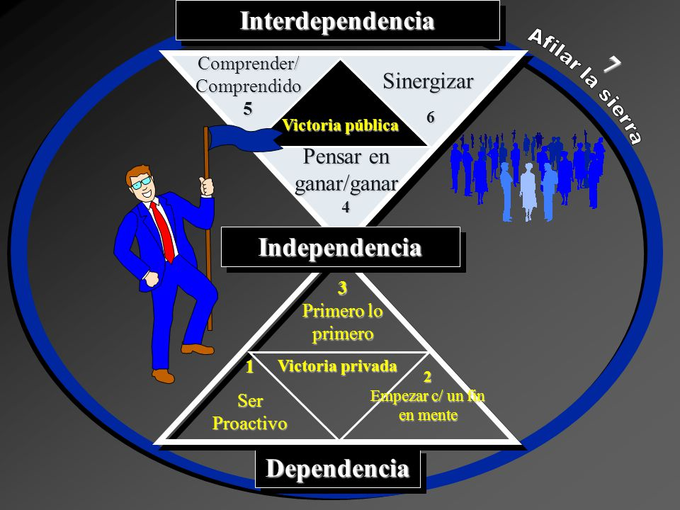 Interdependencia Independencia Dependencia
