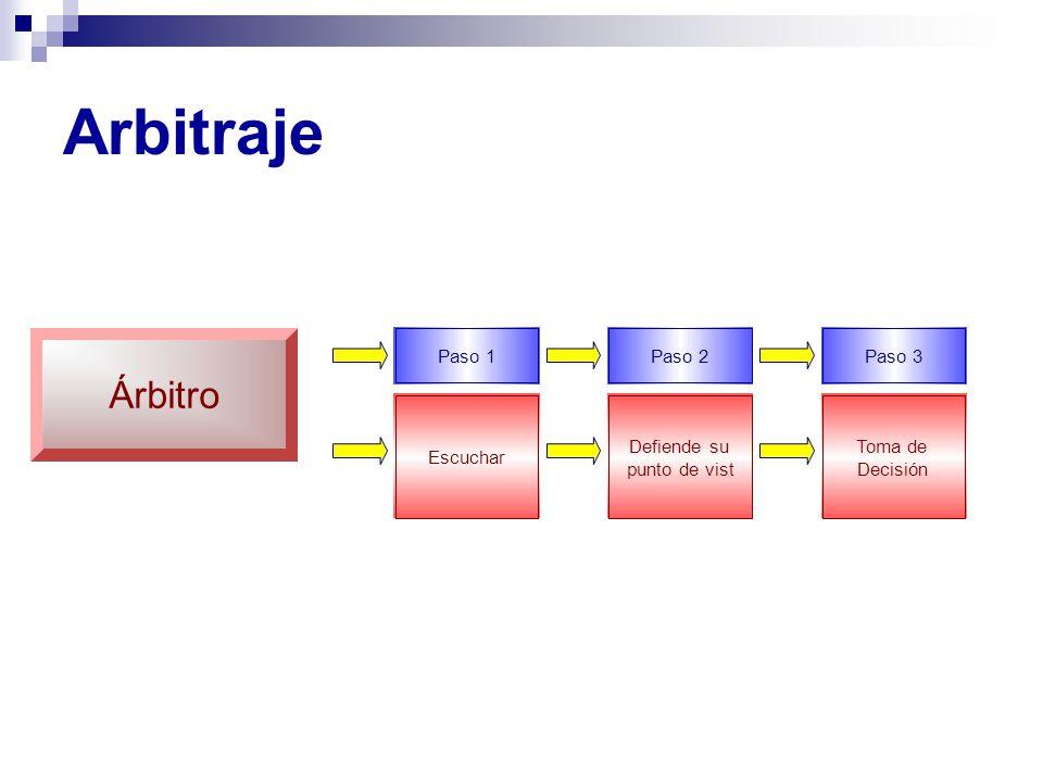Arbitraje Árbitro Paso 1 Paso 2 Paso 3 Defiende su Toma de Escuchar