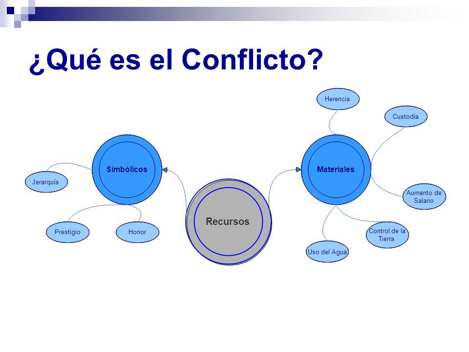 ¿Qué es el Conflicto Recursos Materiales Simbólicos Herencia Custodia
