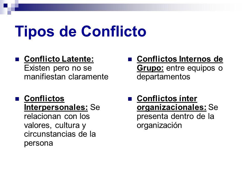 Tipos de Conflicto Conflicto Latente: Existen pero no se manifiestan claramente.