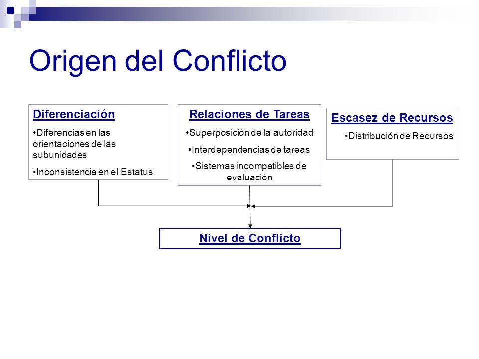 Origen del Conflicto Diferenciación Relaciones de Tareas
