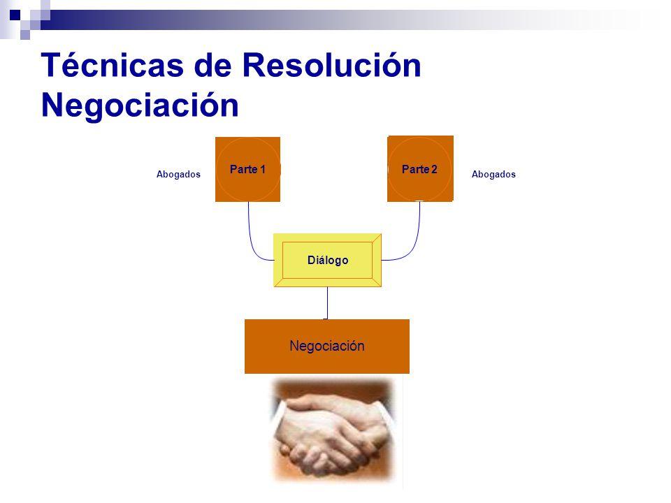Técnicas de Resolución Negociación