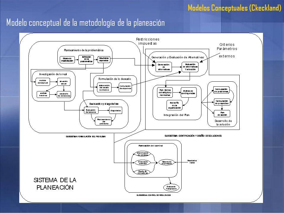 Modelo conceptual de la metodología de la planeación