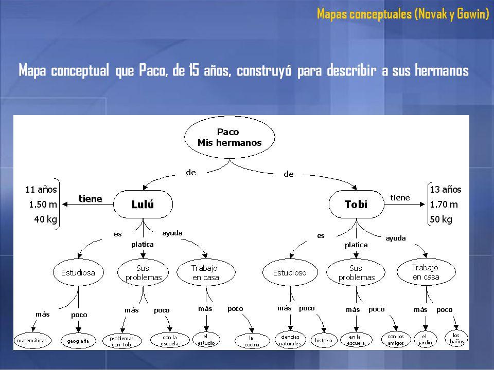 Mapas conceptuales (Novak y Gowin)