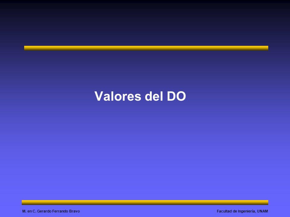 Valores del DO