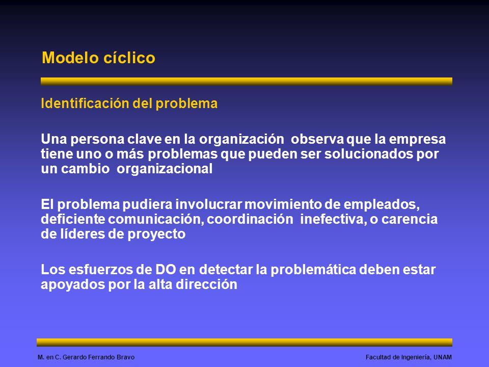 Modelo cíclico Identificación del problema