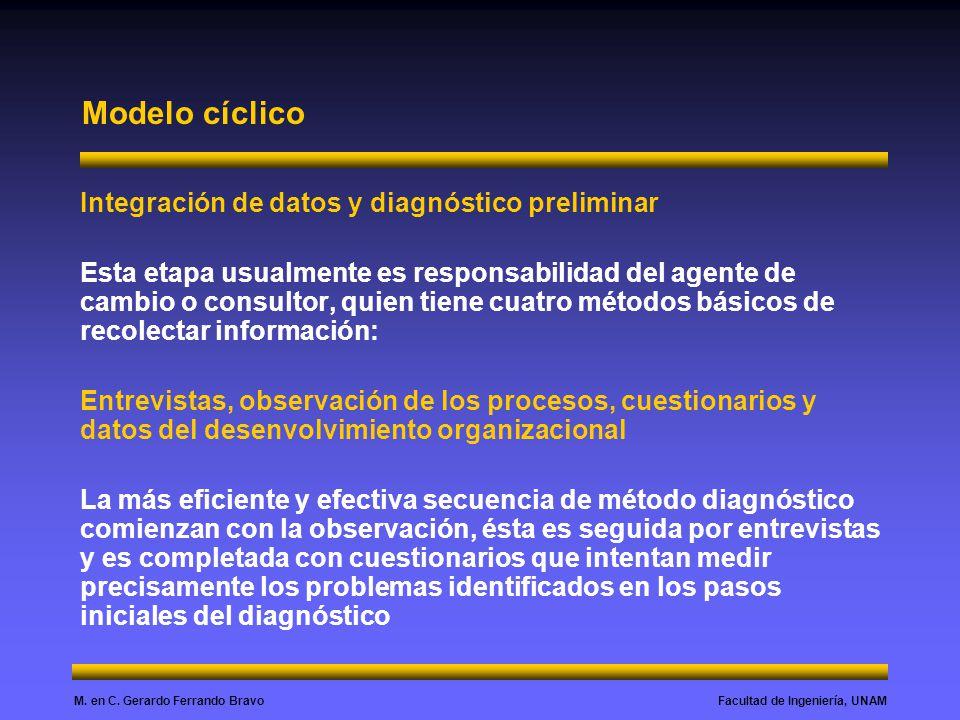 Modelo cíclico Integración de datos y diagnóstico preliminar