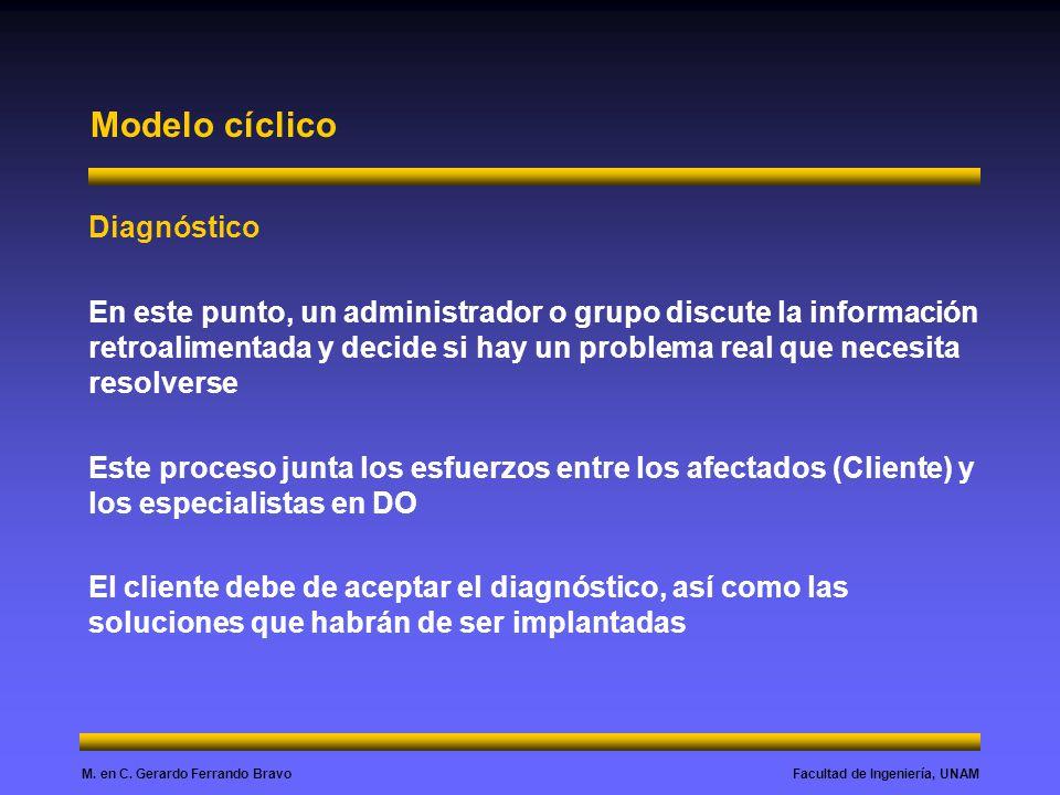 Modelo cíclico Diagnóstico