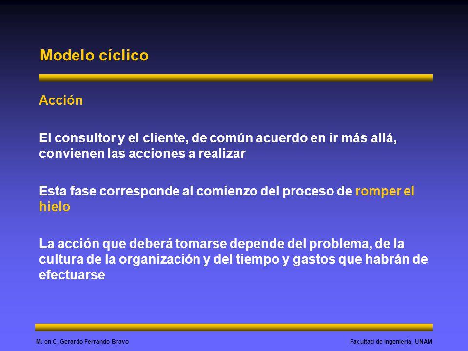 Modelo cíclico Acción. El consultor y el cliente, de común acuerdo en ir más allá, convienen las acciones a realizar.