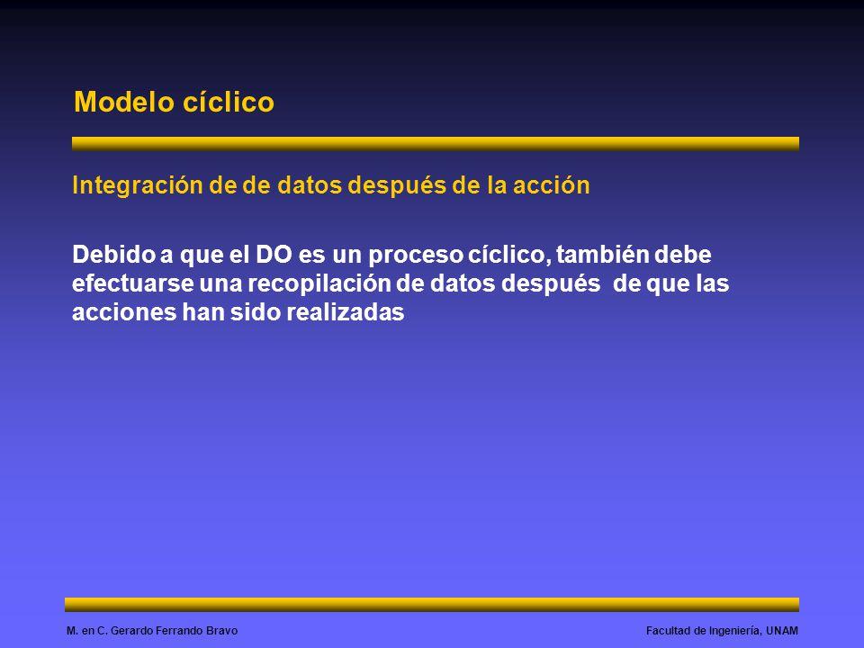 Modelo cíclico Integración de de datos después de la acción