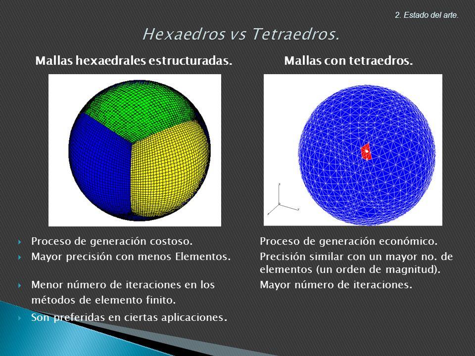 Hexaedros vs Tetraedros.