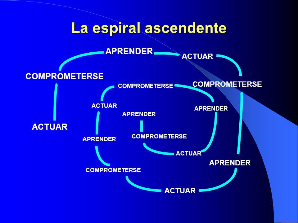La espiral ascendente APRENDER COMPROMETERSE ACTUAR ACTUAR