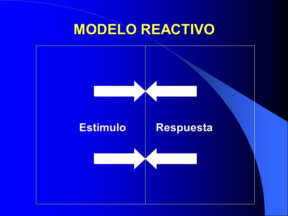 MODELO REACTIVO Estímulo Respuesta